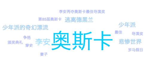 Social Data on Chinese Microblogs and the Oscars - SmartData Collective