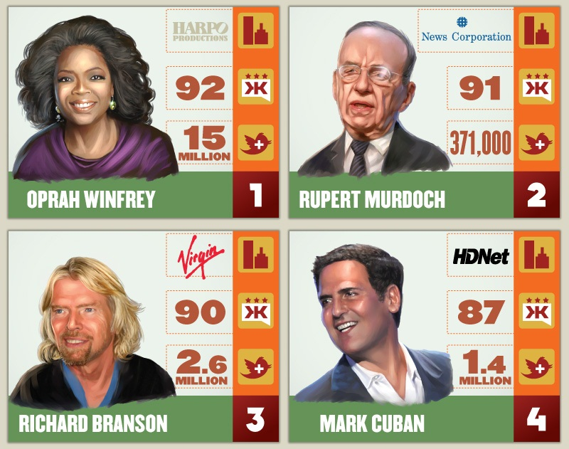 The Tweets from the Top - CEOs in Social Media