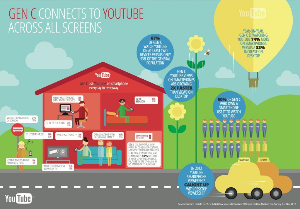 YouTube infographic shows generation C connection across devices.