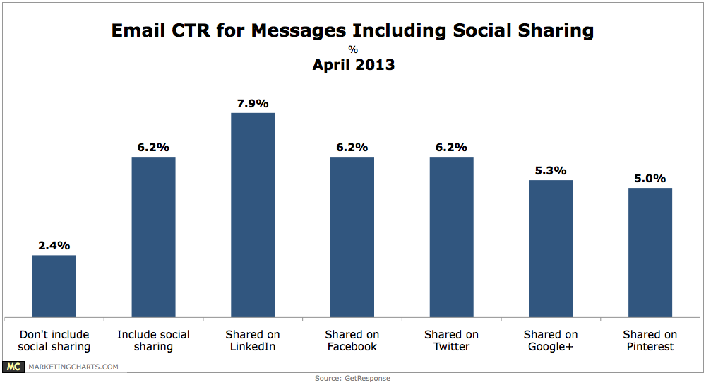 Marketing Charts Email CTR Social Sharing