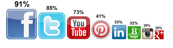 Where Brands Are Social - Technorati Media