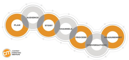 CMI Content Marketing Framework