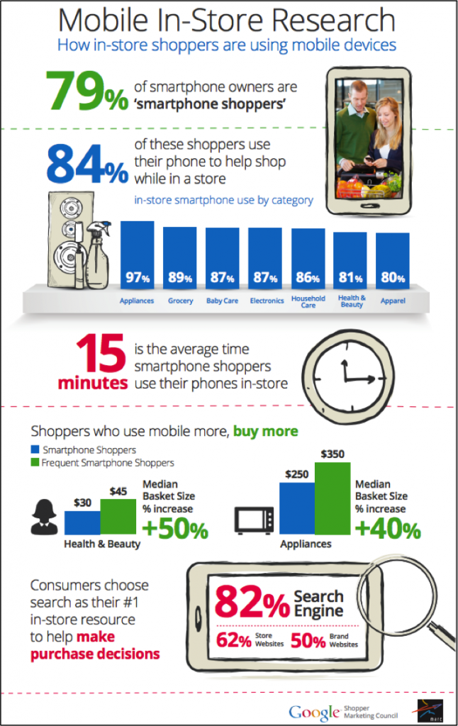 Google in-store shopping research
