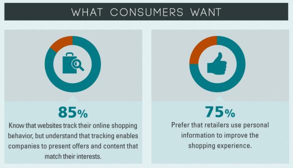 Mass Marketing Versus Personalization - Monetate