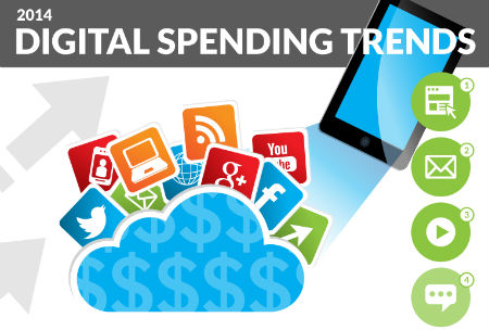 2014 Digital Spending Trends