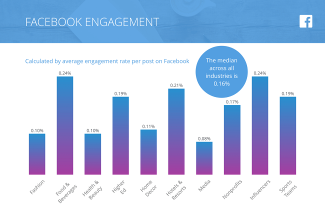 Facebook Engagement Benchmark 2018