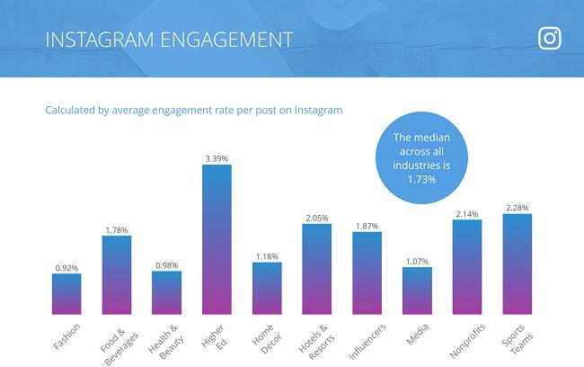 2018 Instagram Engagement Benchmarks