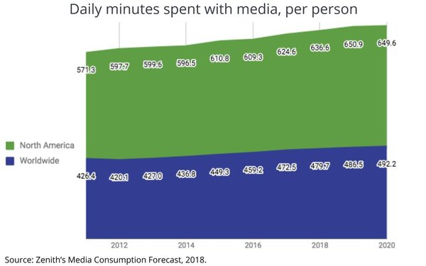 Zenith Media Consumption Graph