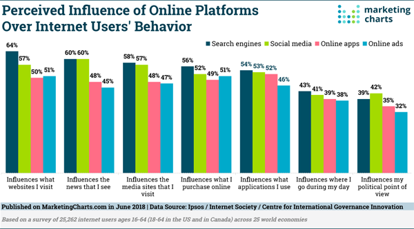 Perceived Influence Marketing Charts Graph