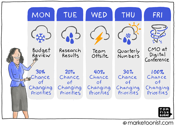 Shifting Priorities Marketoonist Cartoon