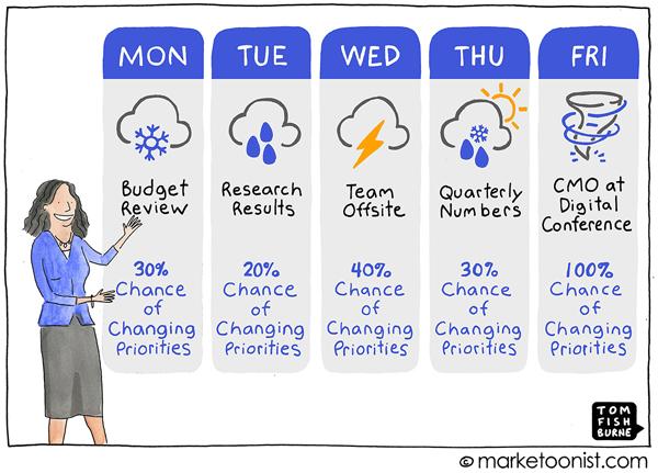 Shifting Priorities Marketoonist Cartoon