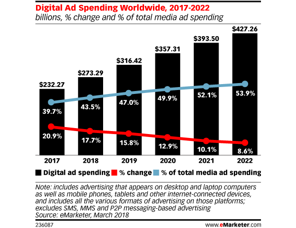 Digital Ad Spending Graph eMarketer