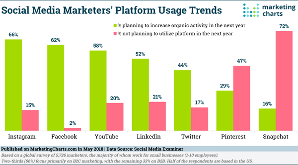 Marketing Charts Platform Usage Graph