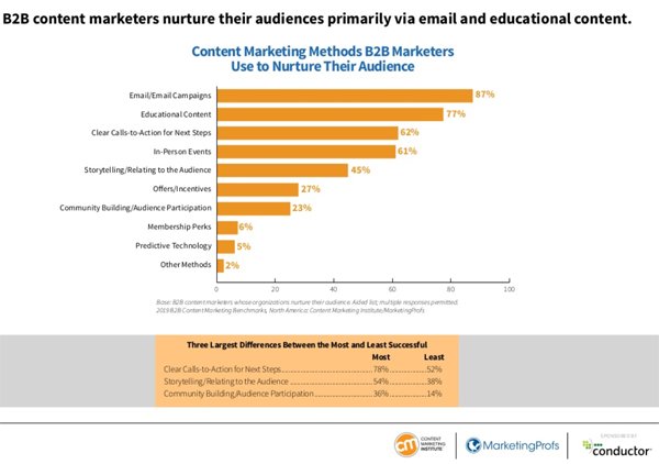 CMI MarketingProfs Trends