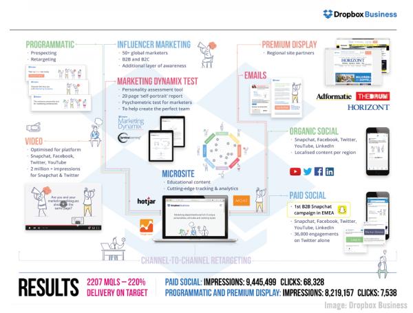 Dropbox Business image.