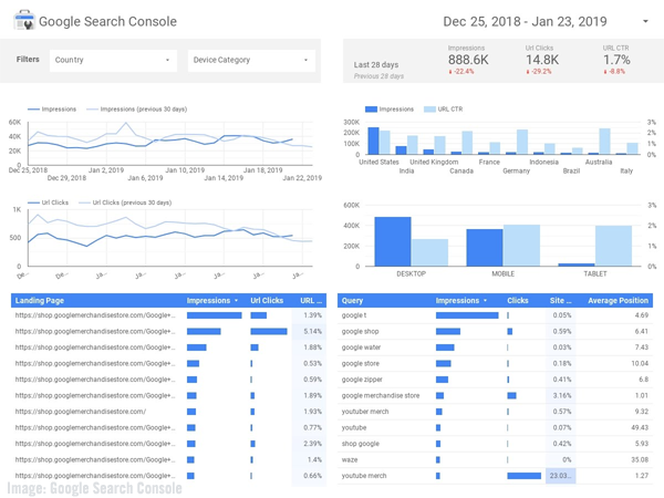Google Search Console dashboard image.
