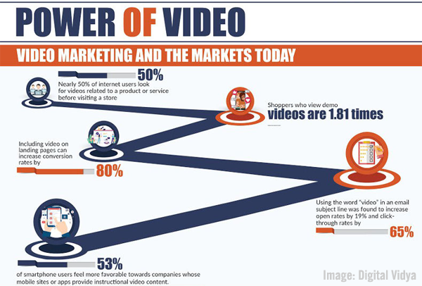 Digital Marketing News: YouTube's Bubble-Under Suggestions, New B2B Studies, & Making Marketing More Human