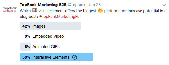 TopRank Marketing Twitter poll visual elements results