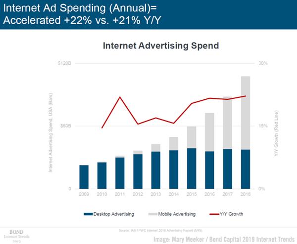 Meeker Ad Spending