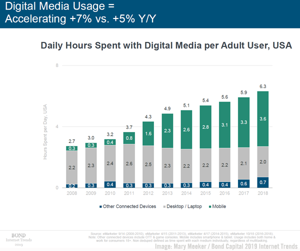 Meeker Digital Usage