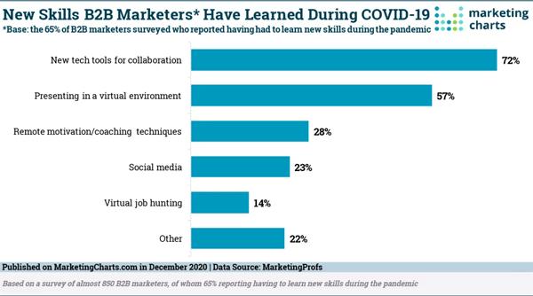 <div>B2B Marketing News: Top B2B Marketing Pandemic Skills, Marketing Word of The Year, Bing Adds Analytics Features, & LinkedIn's New Stories Ads</div>