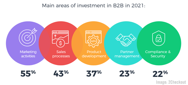 <div>B2B Marketing News: Top B2B Investments For 2021, LinkedIn's New Company Product Pages, Adobe's CX Report, & Google's 3D Search Content</div>