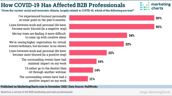 <div>B2B Marketing News: B2B Marketer Covid Impact Study, Google Tests New Podcast Carousels, Salesforce Buys Slack, & New Podcast Data</div>