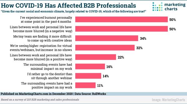 2020 December 4 MarketingCharts Chart