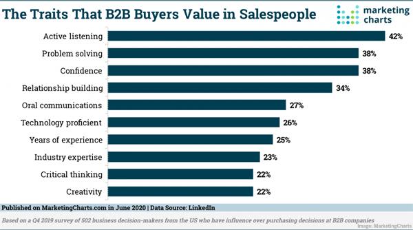2020 June 12 MarketingCharts Chart