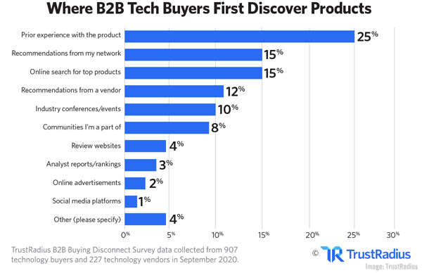 <div>B2B Marketing News: B2B Buying Disconnect Study, Google's SERP Video Carousels, B2B Event ROI Data, & Instagram's New Story Reactions</div>