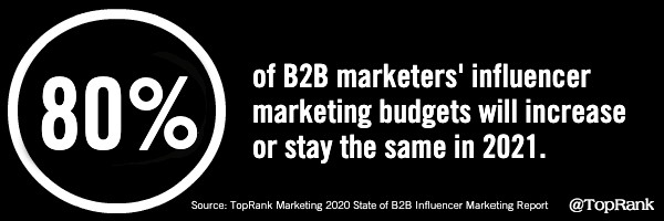 B2B influencer marketing budgets 2021