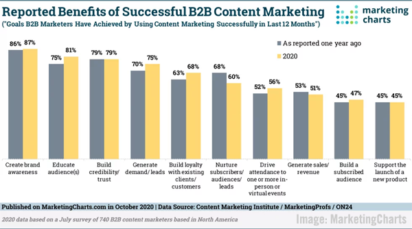 <div>B2B Marketing News: B2B Content Marketing Credibility Study, LinkedIn's New Company Engagement Report, Global Social Trends & Microsoft's Free UX Tool</div>