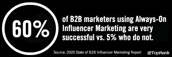 Always On Influencer Marketing Statistic