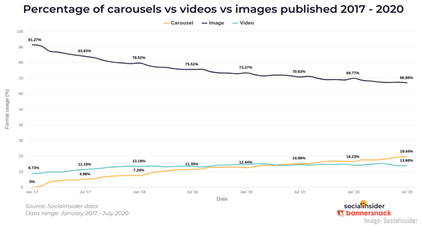 <div>B2B Marketing News: Mobile Apps Thrive, Carousels Most Engaging Format on Instagram, Facebook's Horizon VR, & Data Security's Customer Loyalty Connection</div>