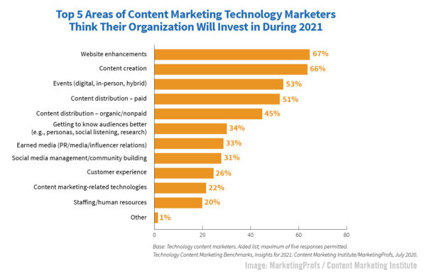 <div>B2B Marketing News: B2B Tech Content Marketing Priorities, Spotify Podcast Audience Tops Apple, & LinkedIn's New Video Cover Stories</div>