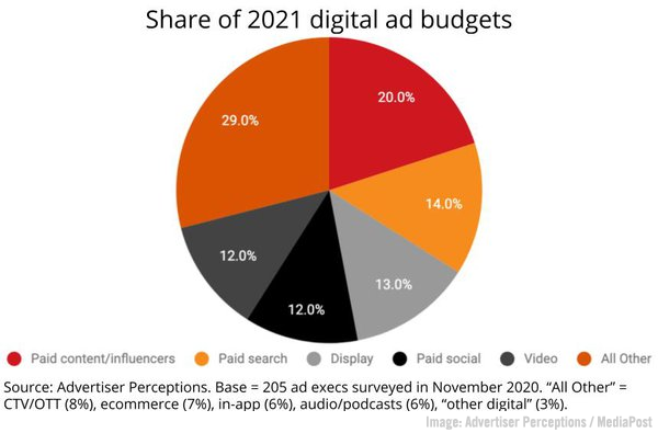 2021 April 30 Advertiser Perspectives Chart