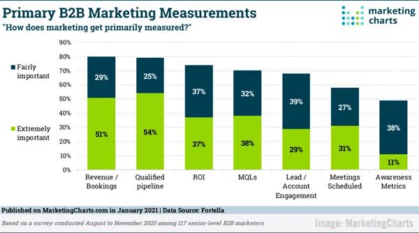 2021 February 12 MarketingCharts Chart
