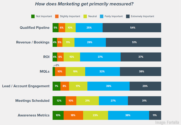<div>B2B Marketing News: LinkedIn's 2021 Planning Report, Traits of Top B2B Performers Study, Google's Question Hub, & Apple's Search Aspirations</div>