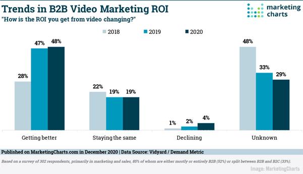<div>B2B Marketing News: B2B Video ROI Climbs, Google Updates Audience Manager,  Rising Social Network Usage Forecast, & Qualtrics Files For IPO</div>