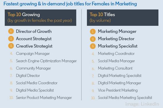 2021 July 9 LinkedIn Chart