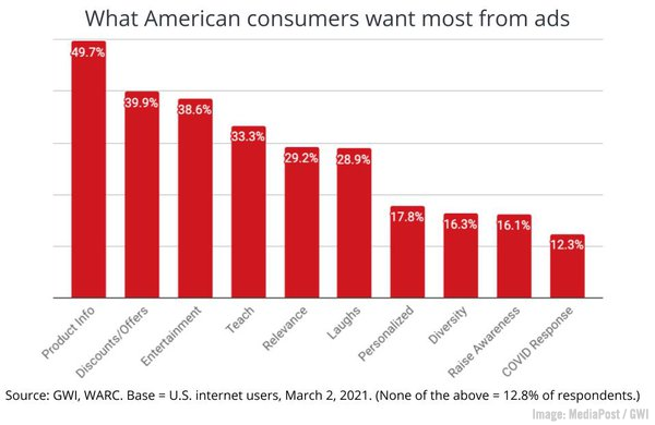 <div>B2B Marketing News: Emotional Connections Top Brand Loyalty Study, YouTube's New Metrics, & Google My Business Adds Audience Discovery Data</div>