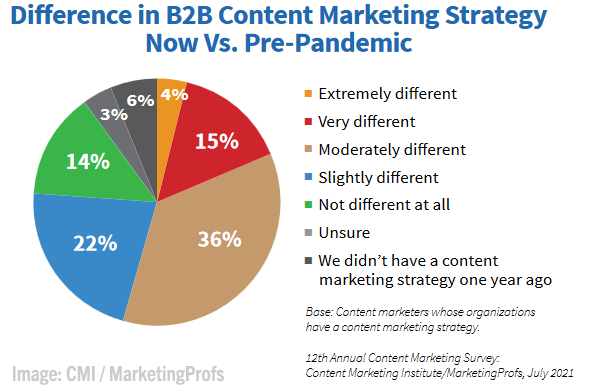 2021 October 15 CMI / MarketingProfs Chart