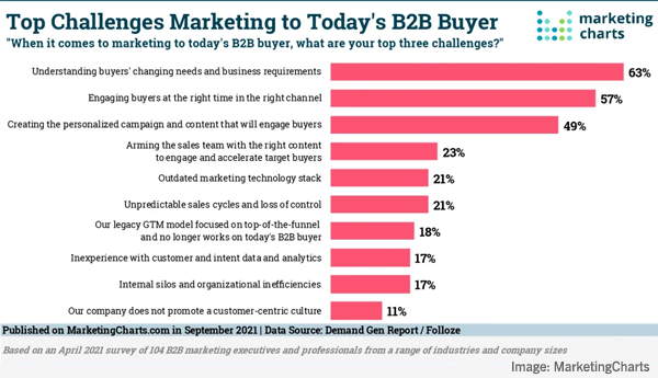 2021 September 17 MarketingCharts Chart