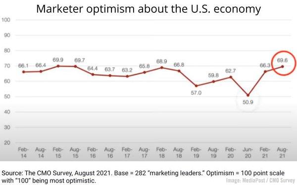 2021 September 24 MediaPost CMO Survey Chart