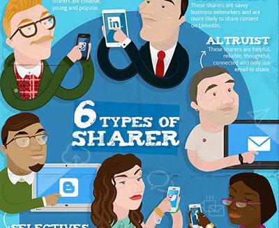 6 Types Social Sharer