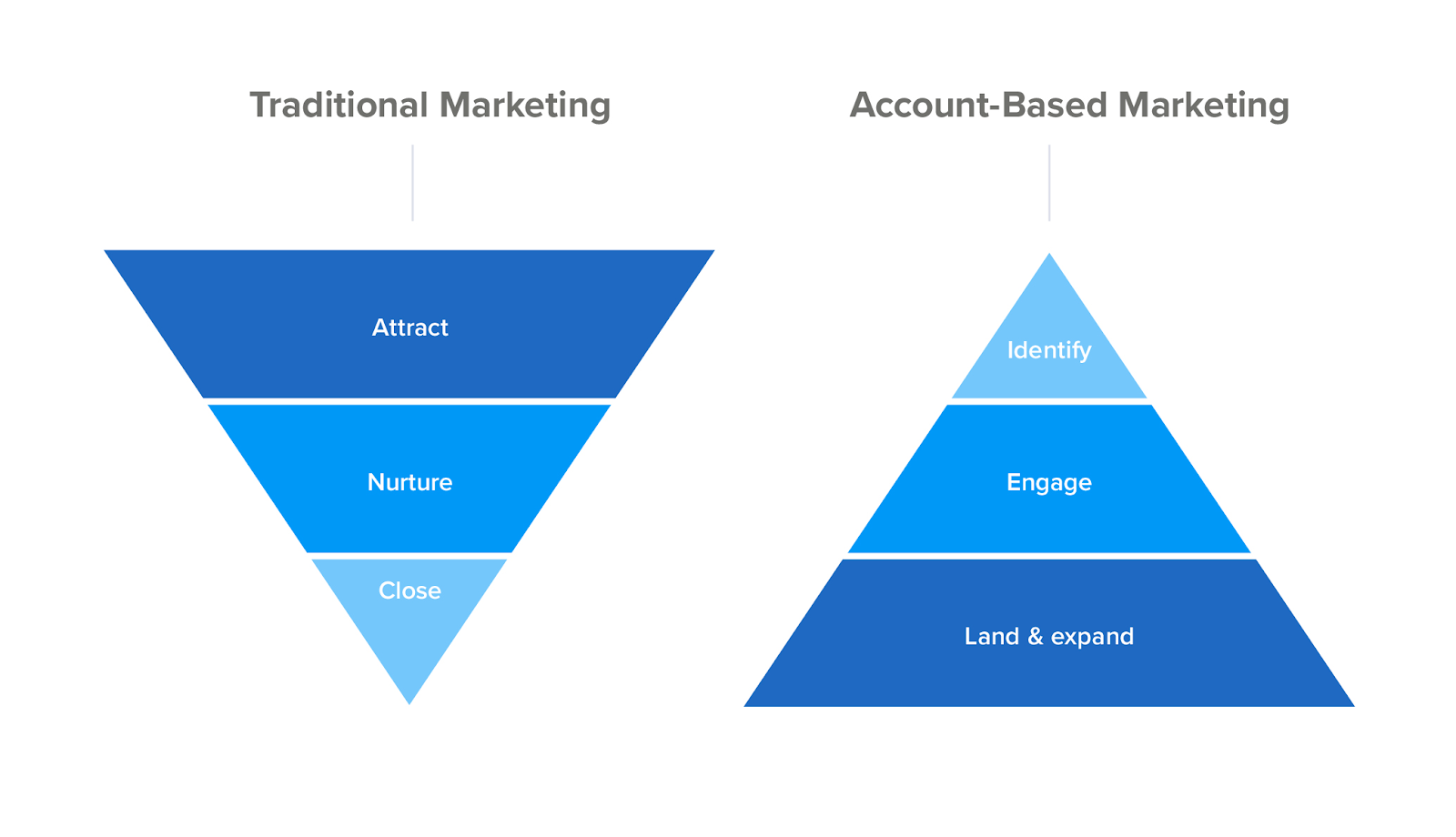 uncategorized-ABM IM - Hitting Your Target: Why Account-Based Marketing and Influencers Are the Perfect Match
