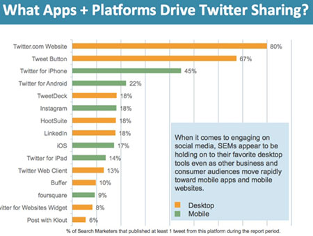 Apps Driving Twitter Sharing