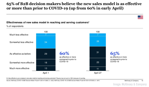 B2B Remote Sales Model Chart McKinsey
