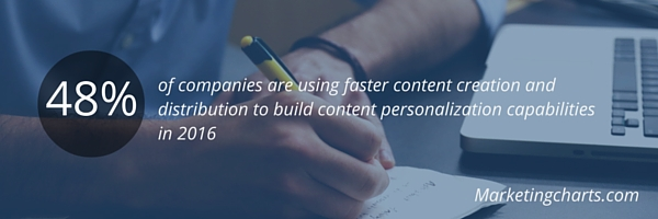 marketers are using faster content creation and distribution to build personalization capabilities