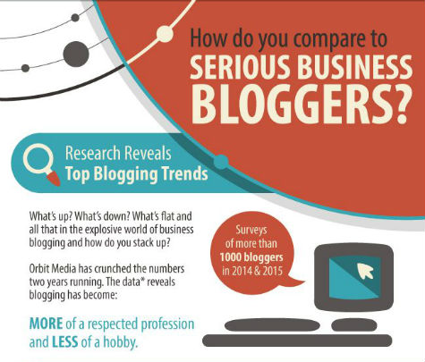 How Do You Compare To Serious Business Bloggers?
